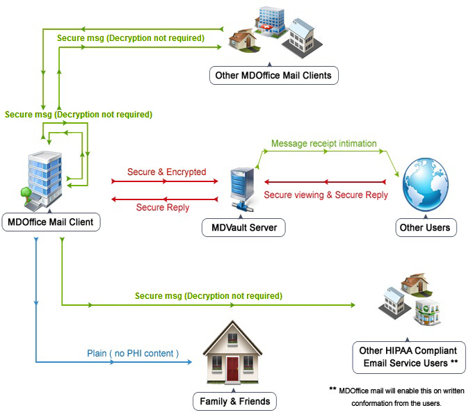 HIPAA email message flow diagram